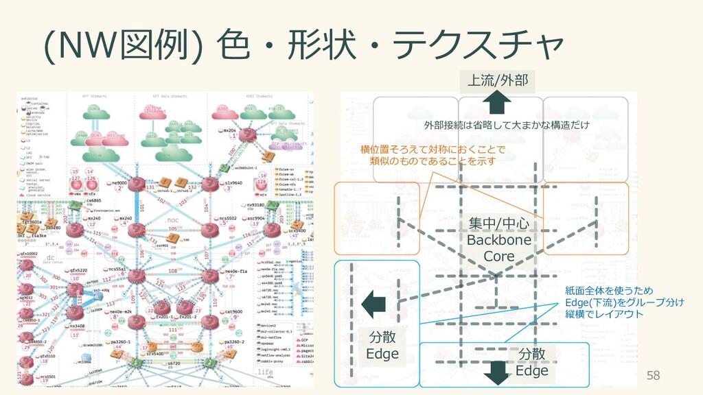 (NW図例) 色・形状・テクスチャ 58 上流/外部 集中/中心 Backbone Core ...