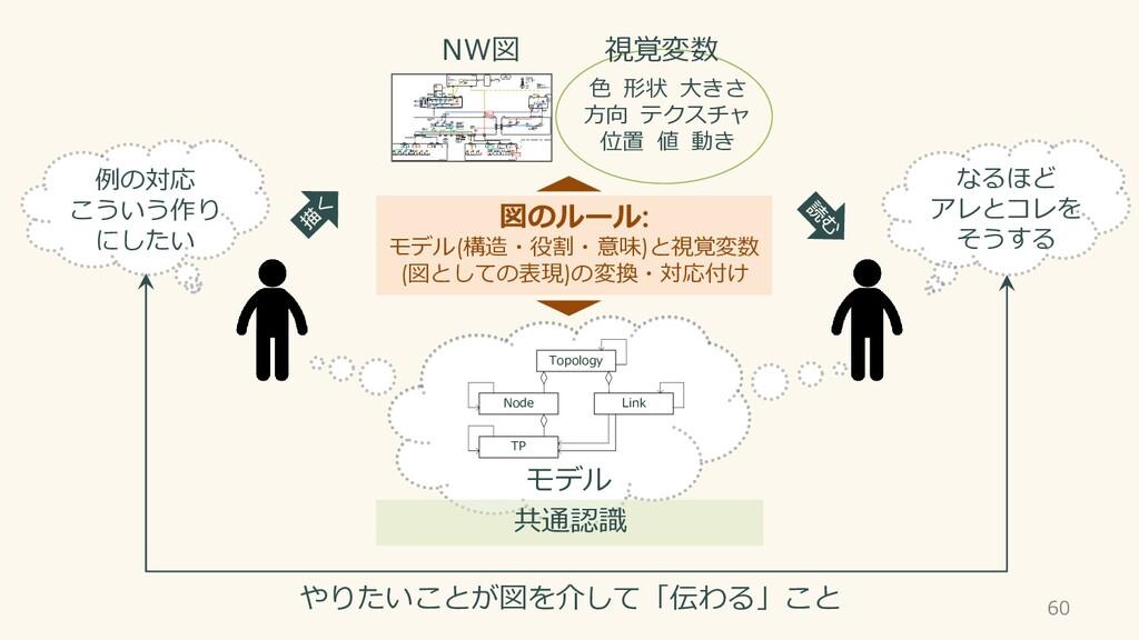 Topology Node Link TP 図のルール: モデル(構造・役割・意味)と視覚変数...