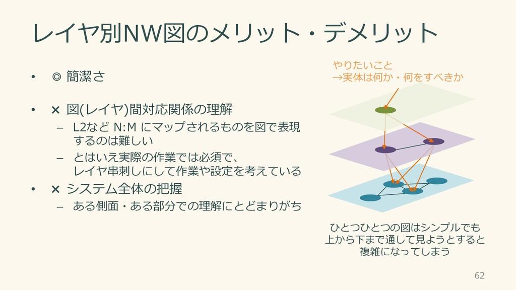 レイヤ別NW図のメリット・デメリット • ◎ 簡潔さ • × 図(レイヤ)間対応関係の理解 –...