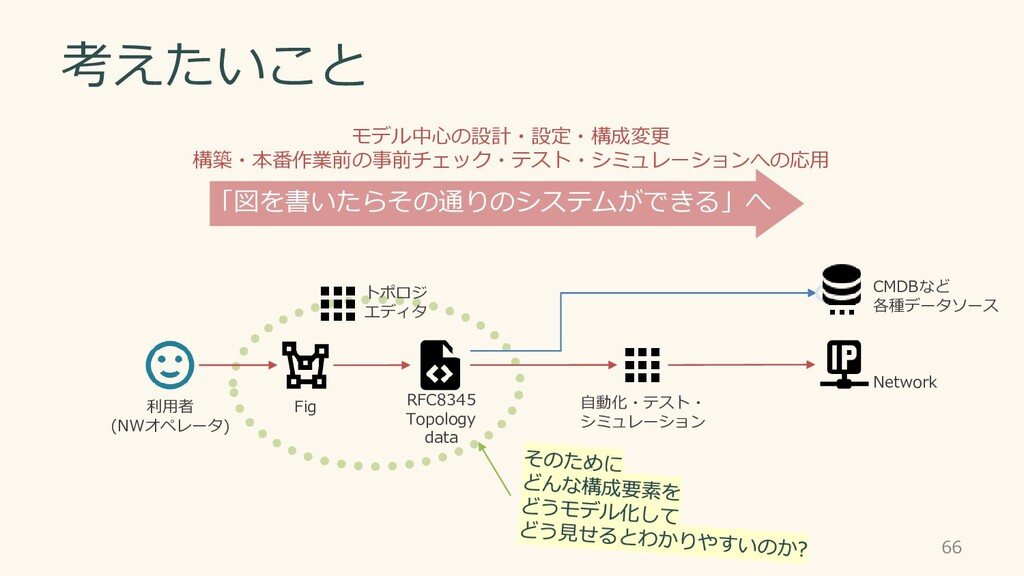 Fig RFC8345 Topology data Network 利用者 (NWオペレータ)...