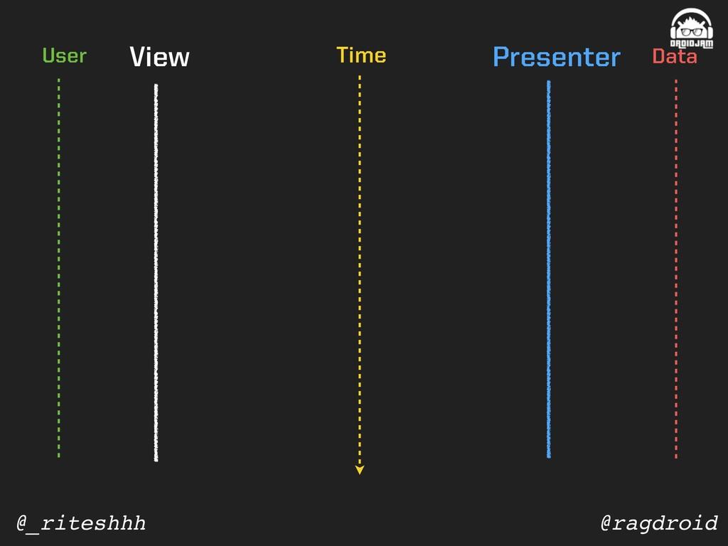 @ragdroid @_riteshhh View Presenter Data User T...