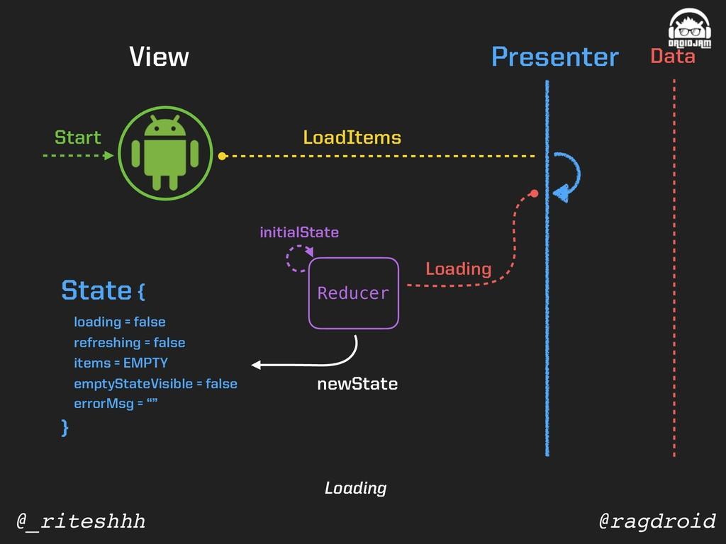 @ragdroid @_riteshhh View Presenter Data Start ...