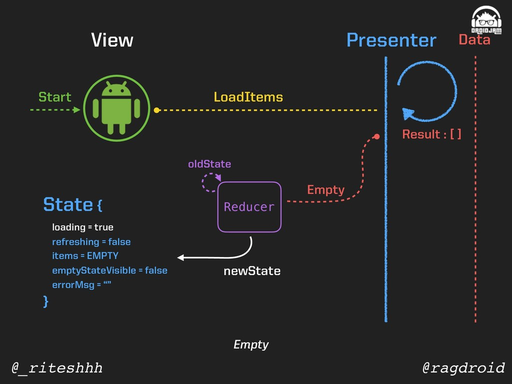@ragdroid @_riteshhh View Presenter Data Reduce...