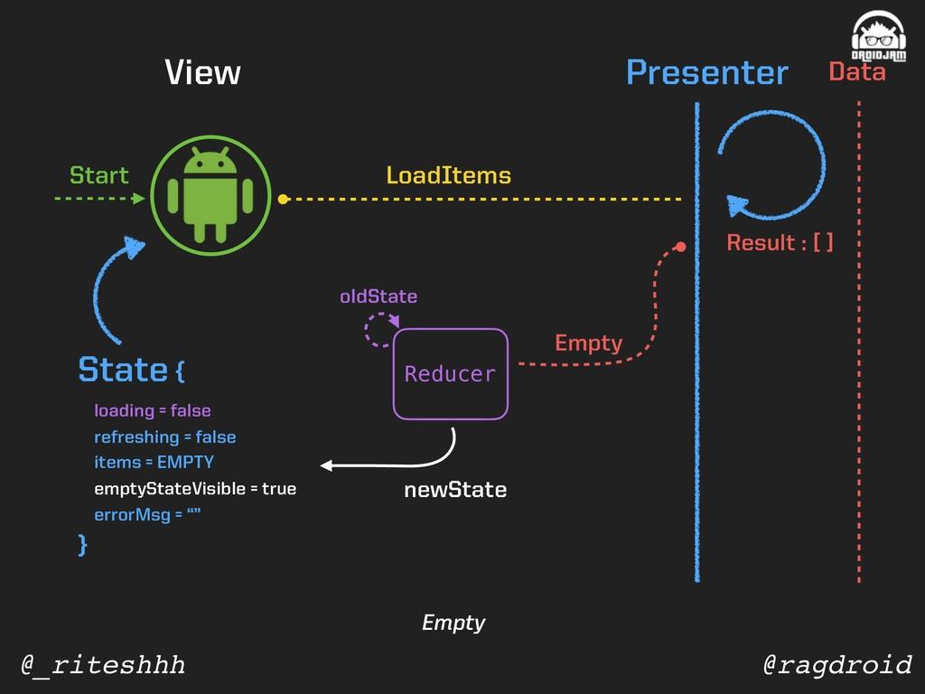 @ragdroid @_riteshhh View Presenter Data State ...