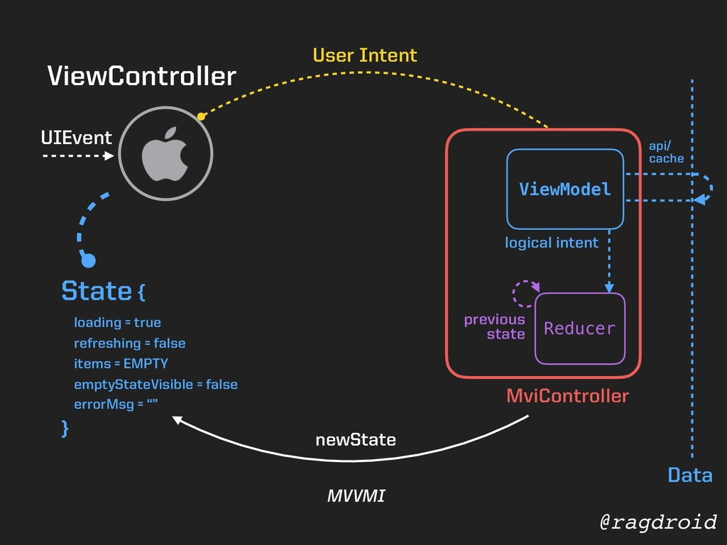 @ragdroid ViewController UIEvent Reducer User I...