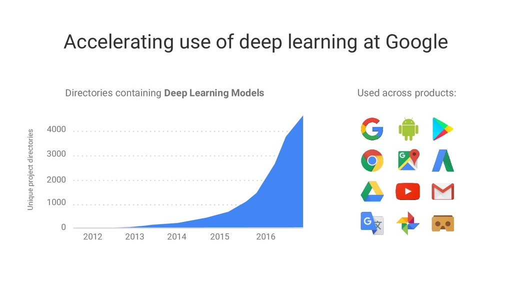Accelerating use of deep learning at Google Dir...