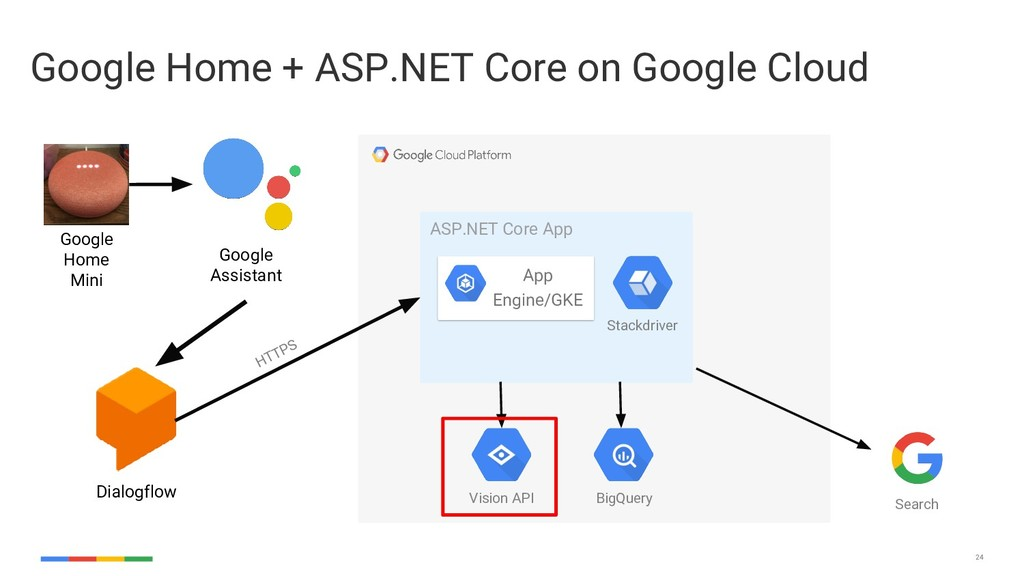 24 Google Home + ASP.NET Core on Google Cloud G...