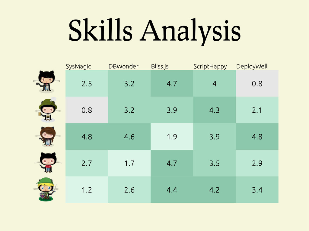 Skills Analysis SysMagic DBWonder Bliss.js Scri...