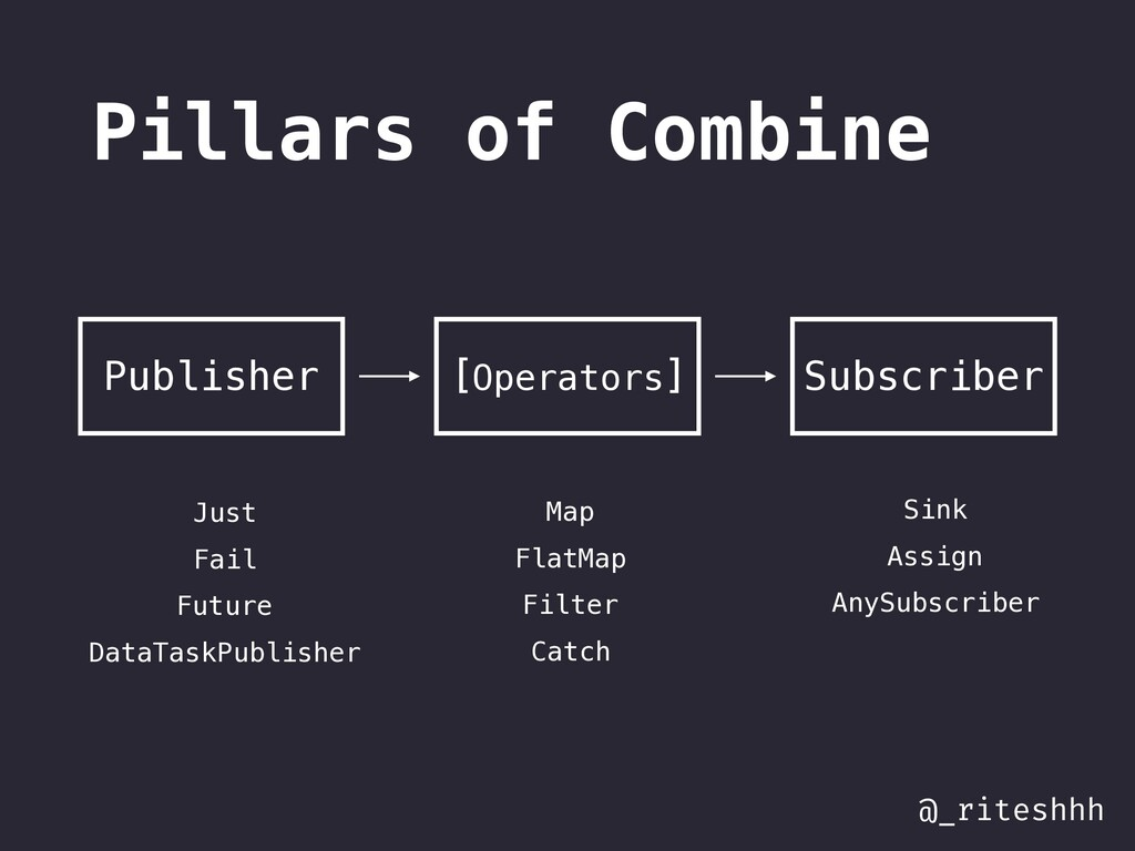 @_riteshhh Pillars of Combine Publisher Just Fa...