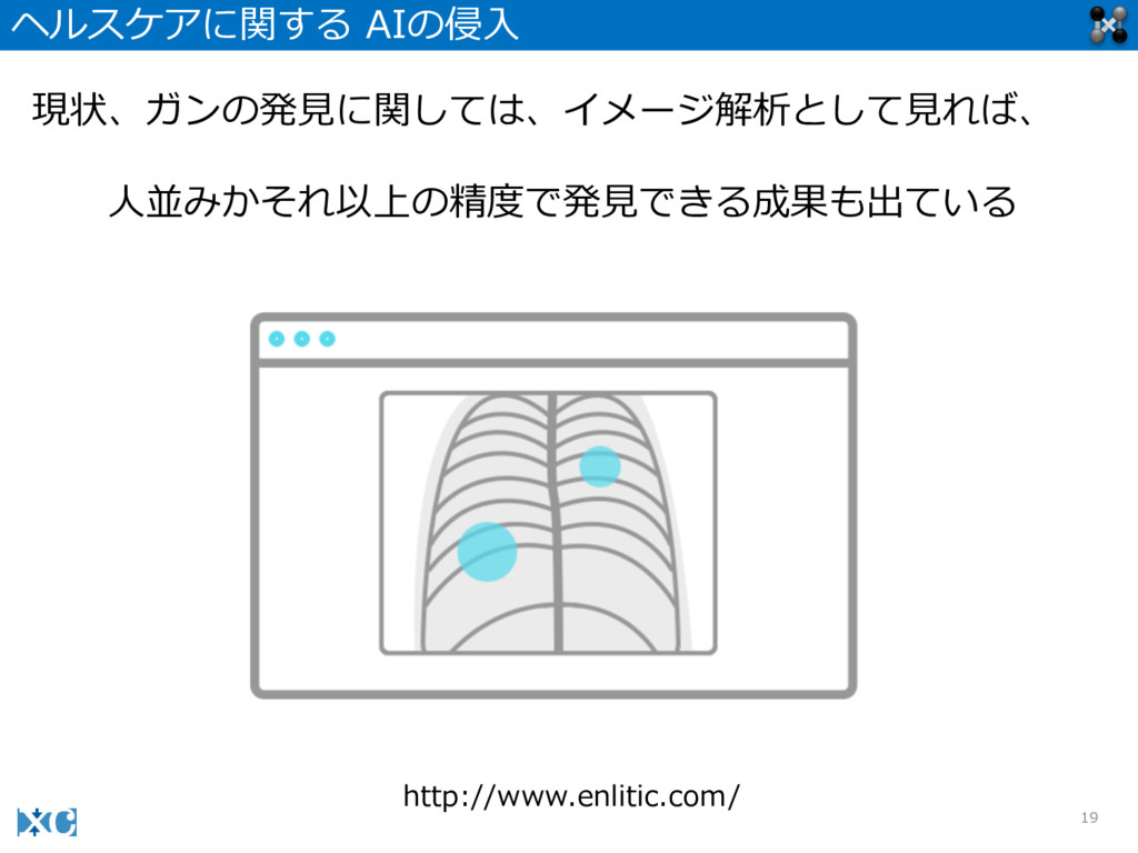 19 ヘルスケアに関する AIの侵⼊入 http://www.enlitic.com/ 現状、...