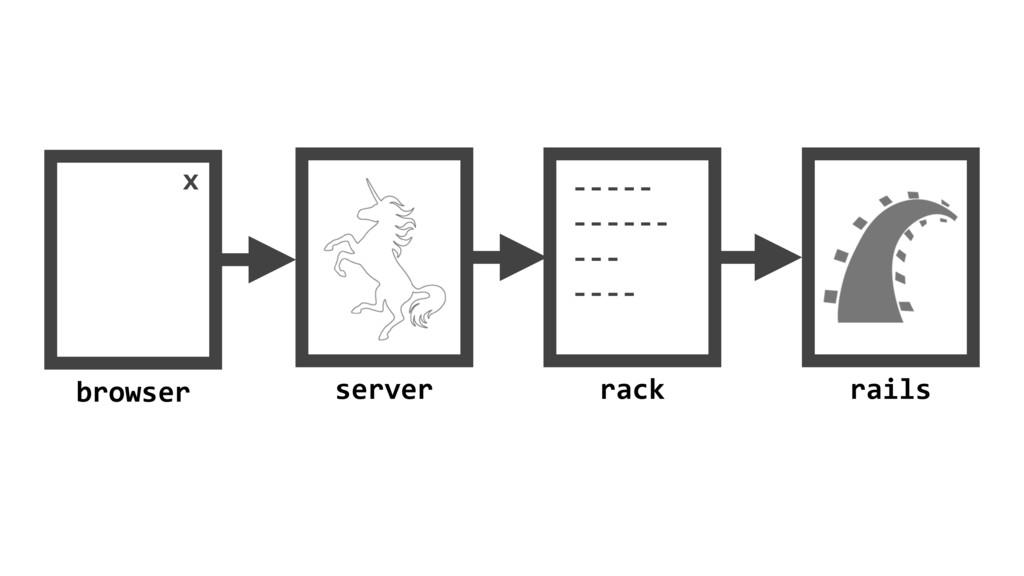 5 x browser server rack ----- ------ --- ---- r...