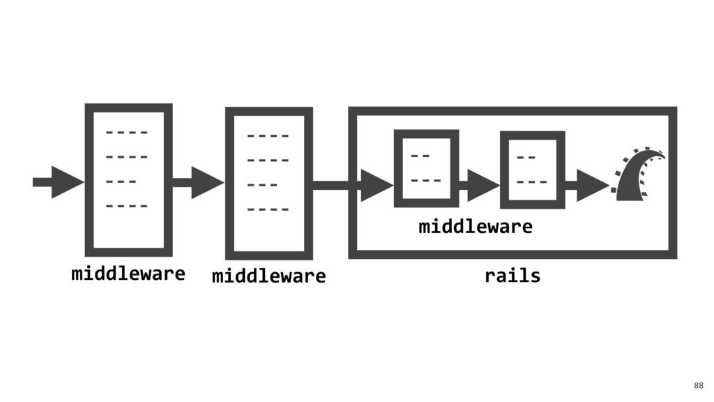 88 middleware middleware ---- ---- --- ---- rai...