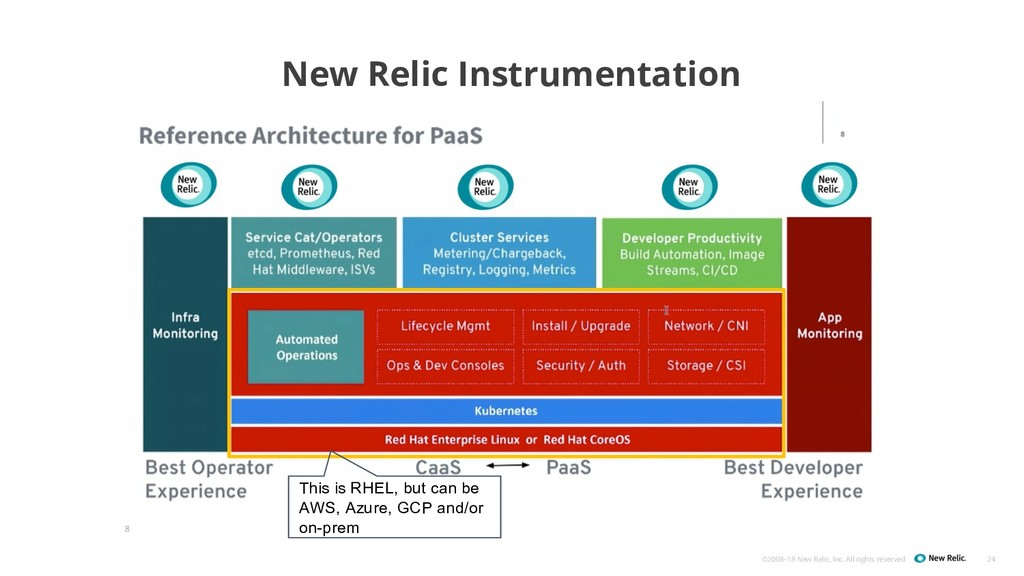 ©2008–18 New Relic, Inc. All rights reserved Ne...