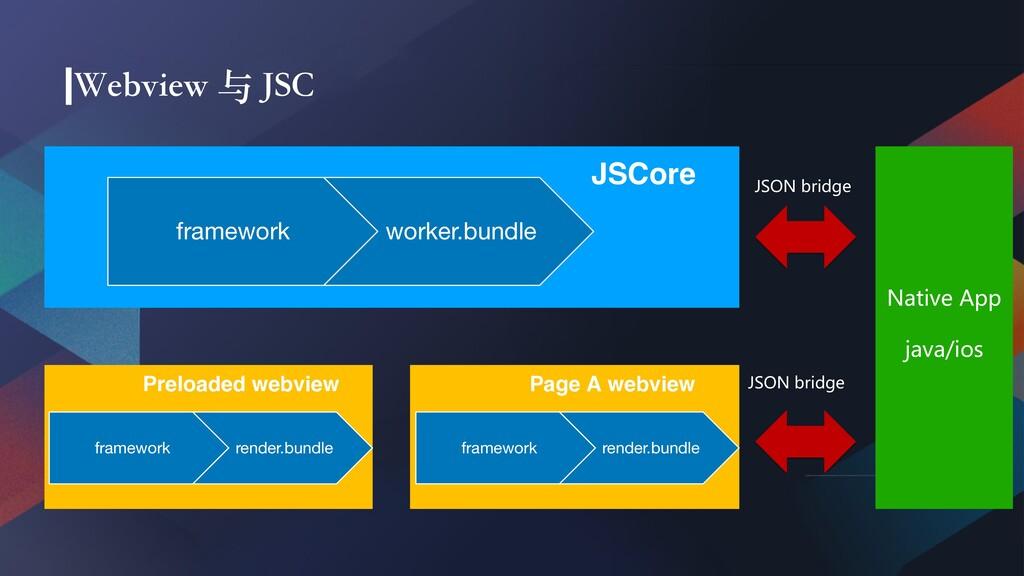 JSCore Native App java/ios Page A ...