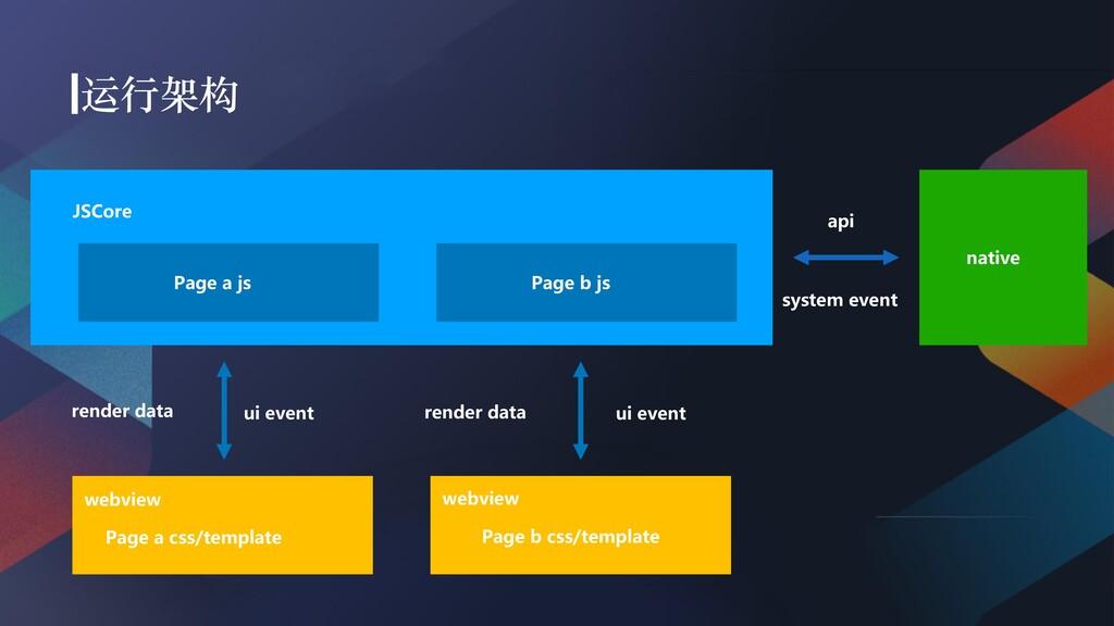 JSCore webview Page a js Page a css/templa...