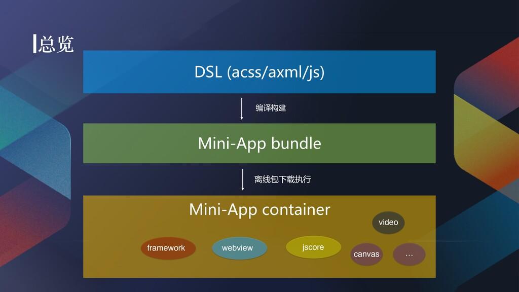 DSL (acss/axml/js) Mini-App bundle 编译构建 Mini...