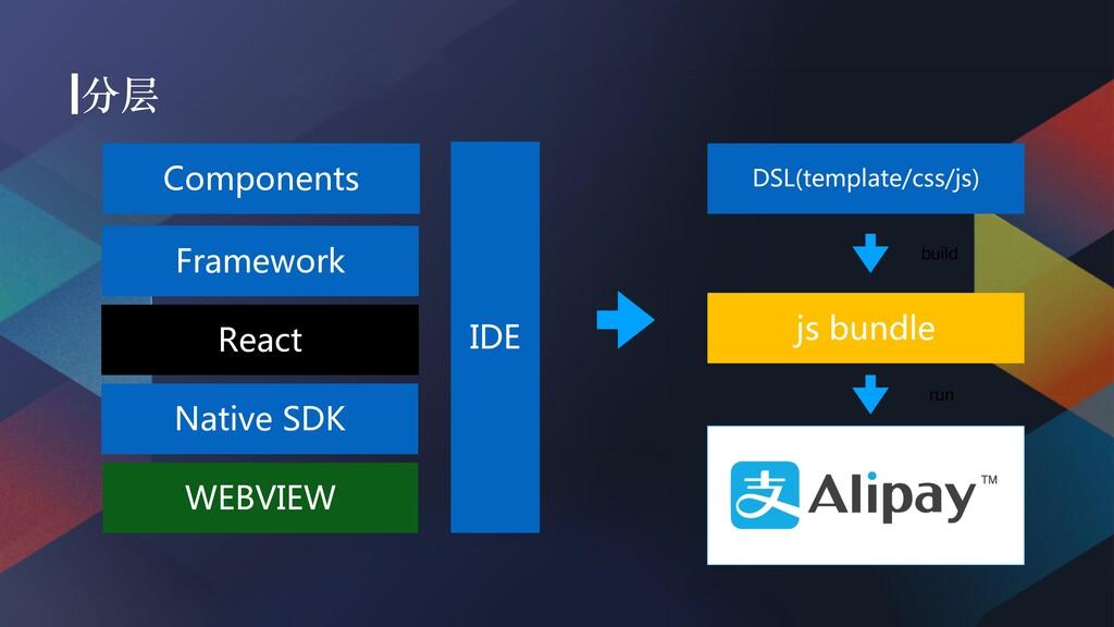 Components Framework Native SDK React WEBVIE...