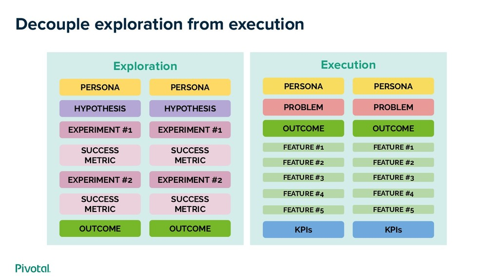 Decouple exploration from execution OUTCOME KPI...