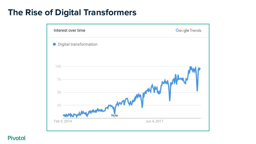 The Rise of Digital Transformers
