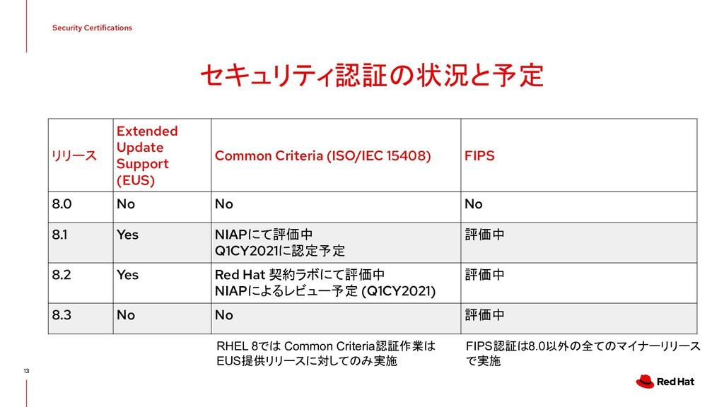 Security Certifications 13 セキュリティ認証の状況と予定 リリース ...