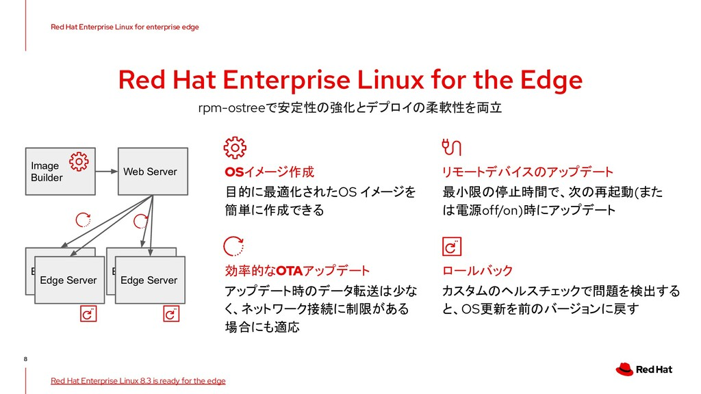 V0000000 Red Hat Enterprise Linux for the Edge ...