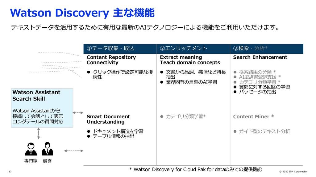© 2020 IBM Corporation 13 専⾨家 顧客 テキストデータを活⽤するため...