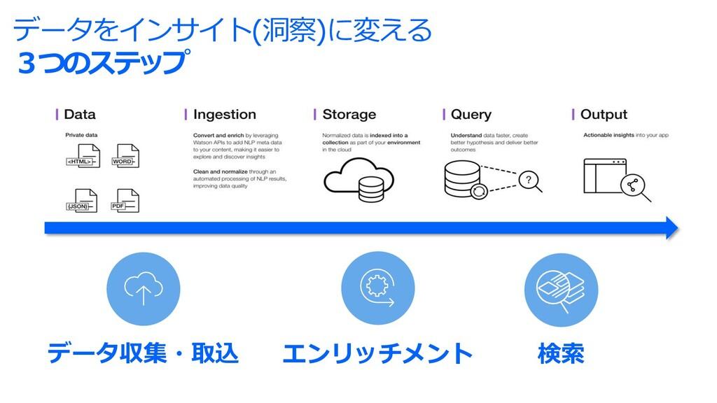 データをインサイト(洞察)に変える 3つのステップ データ収集・取込 エンリッチメント 検索