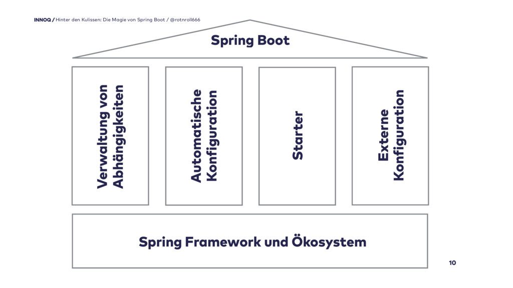 10 Hinter den Kulissen: Die Magie von Spring Bo...