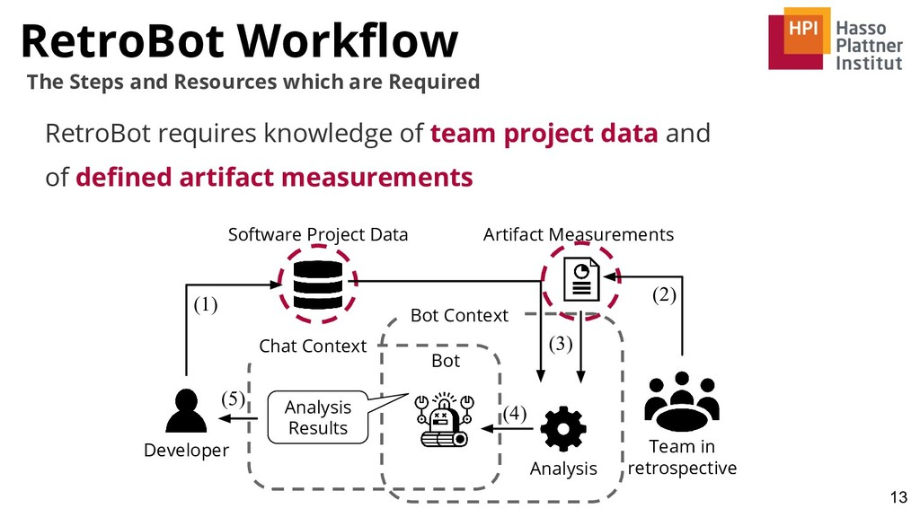RetroBot Workflow 13 The Steps and Resources whi...