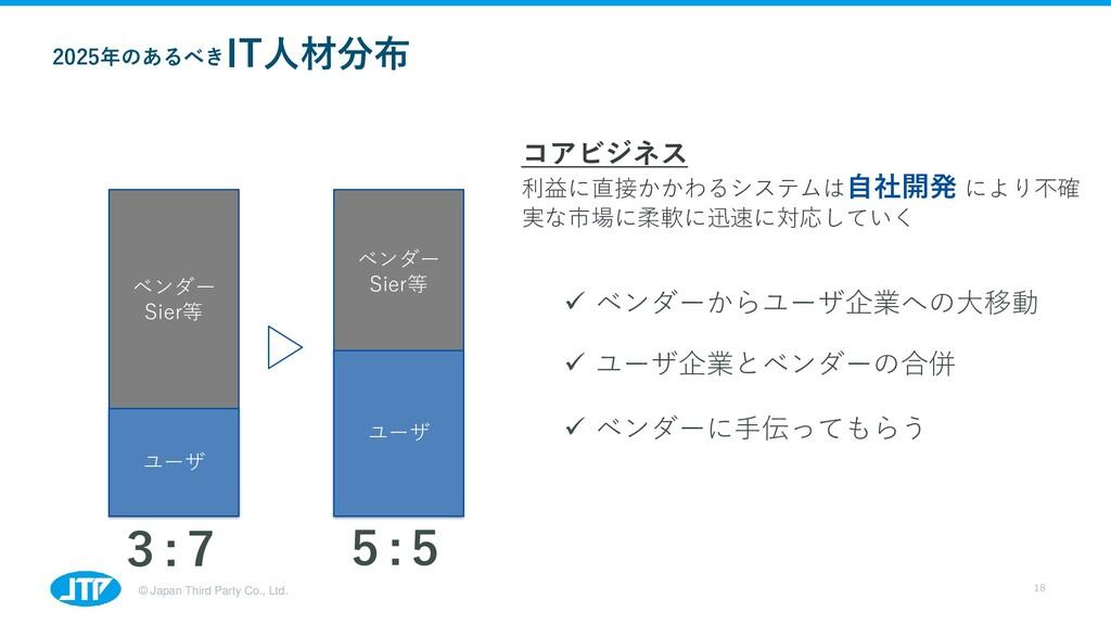 © Japan Third Party Co., Ltd. 18 2025年のあるべき IT人...