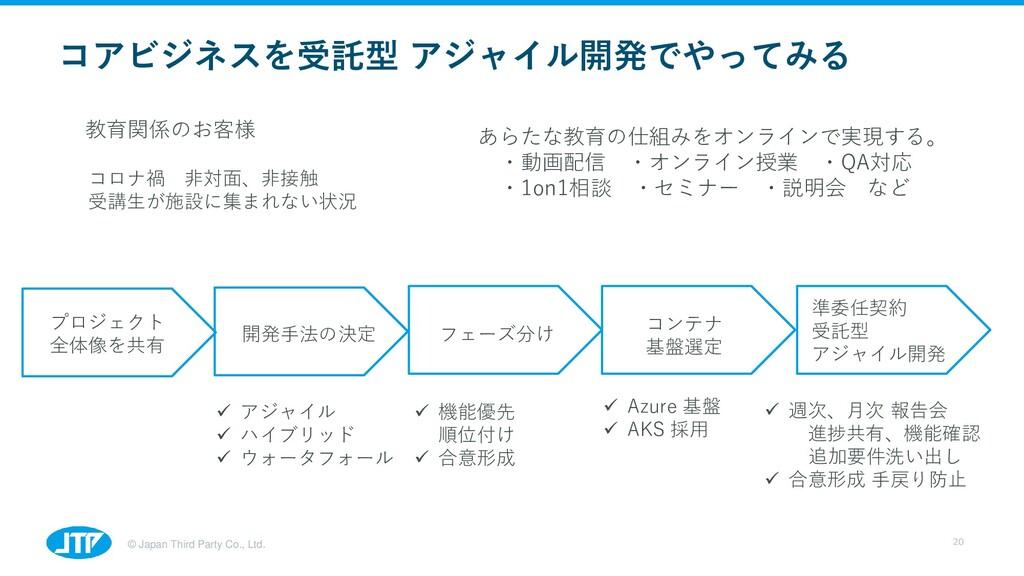 © Japan Third Party Co., Ltd. 20 教育関係のお客様 コロナ禍 ...
