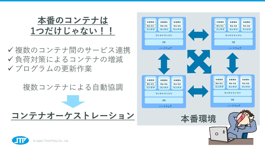 © Japan Third Party Co., Ltd. 本番環境 10 本番のコンテナは ...
