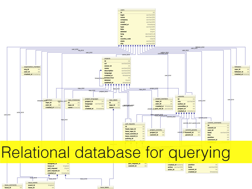 Relational database for querying