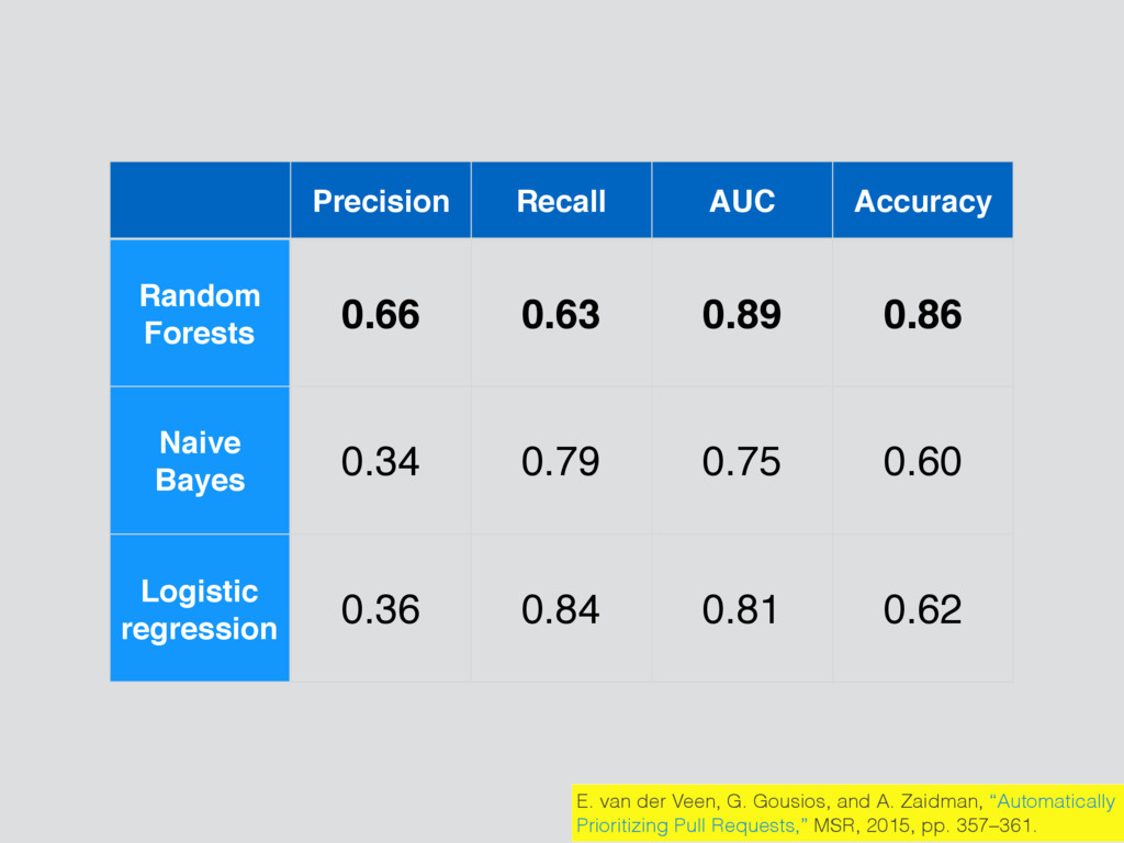 Precision Recall AUC Accuracy Random Forests 0....