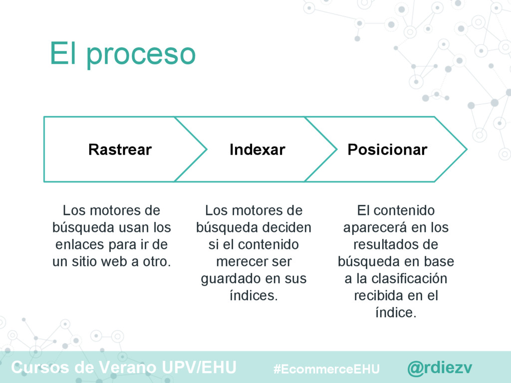 @rdiezv Cursos de Verano UPV/EHU #EcommerceEHU ...