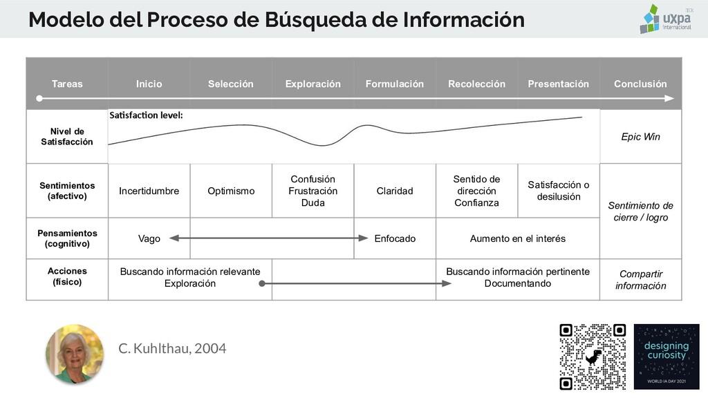 Modelo del Proceso de Búsqueda de Información T...