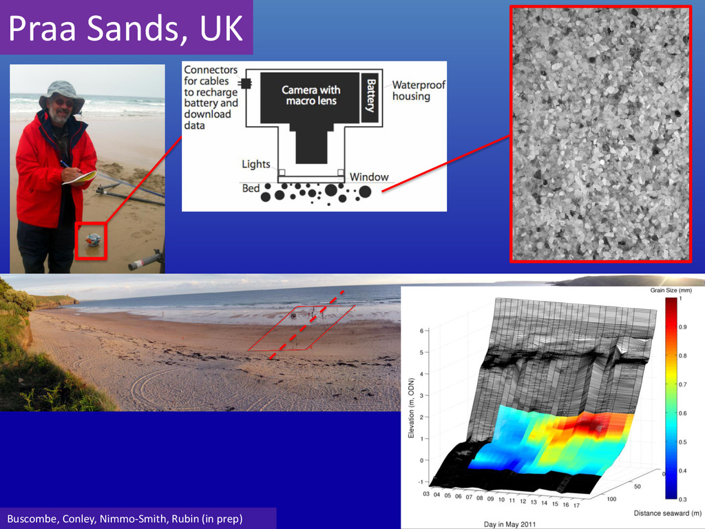Praa Sands, UK Buscombe, Conley, Nimmo-Smith, R...