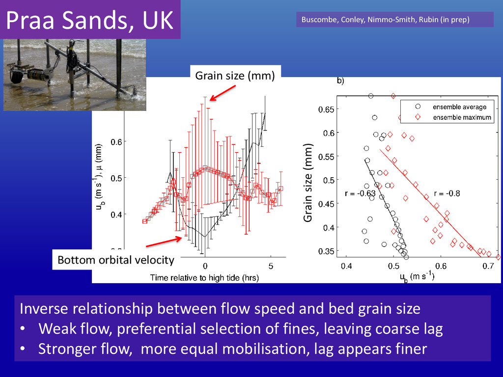 Grain size (mm) Grain size (mm) Inverse relatio...