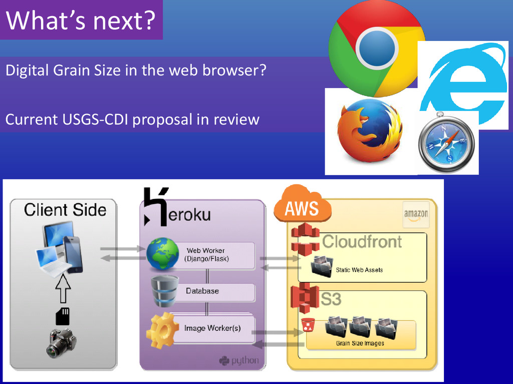 What's next? Digital Grain Size in the web brow...