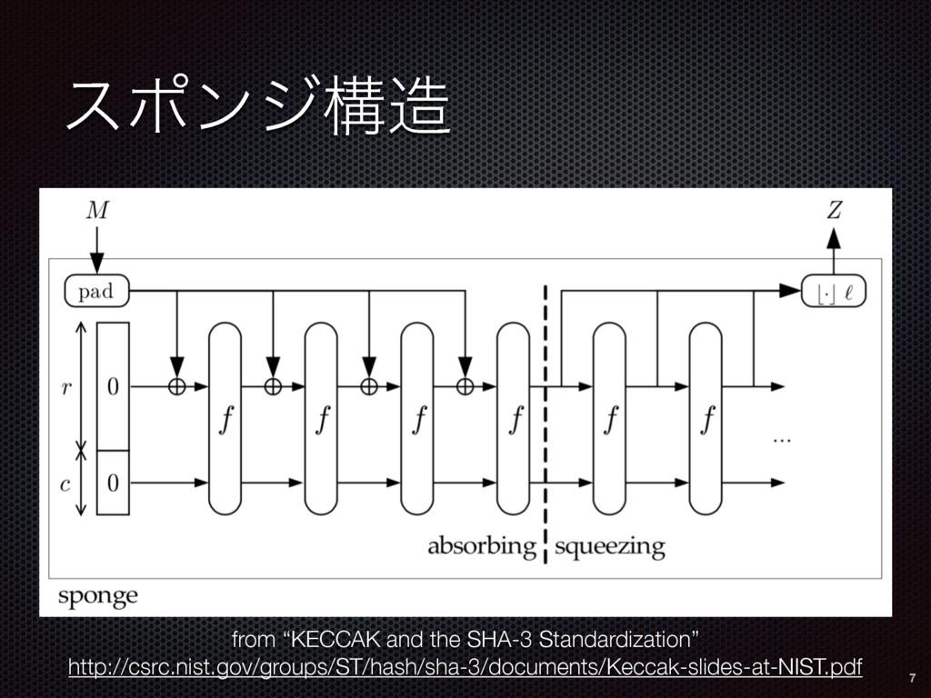 """εϙϯδߏ from """"KECCAK and the SHA-3 Standardizati..."""