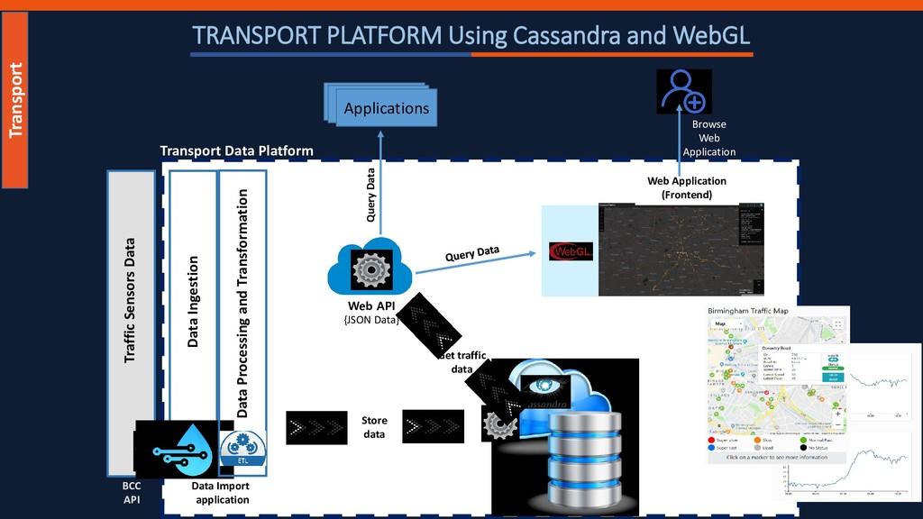 Web API {JSON Data} Web Application (Frontend) ...