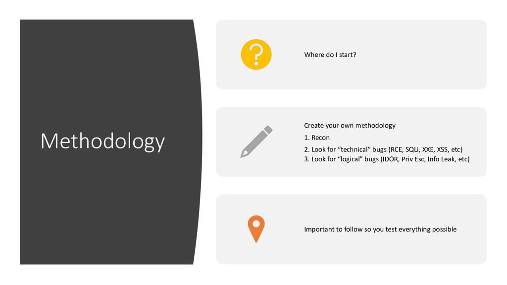 Methodology Where do I start? Create your own m...