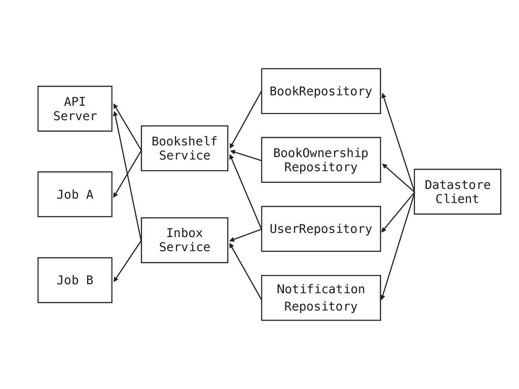 Bookshelf Service BookRepository BookOwnership ...