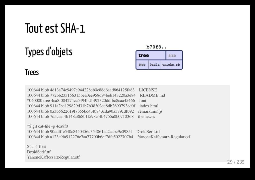 Tout est SHA-1 Types d'objets Trees 100644 blob...