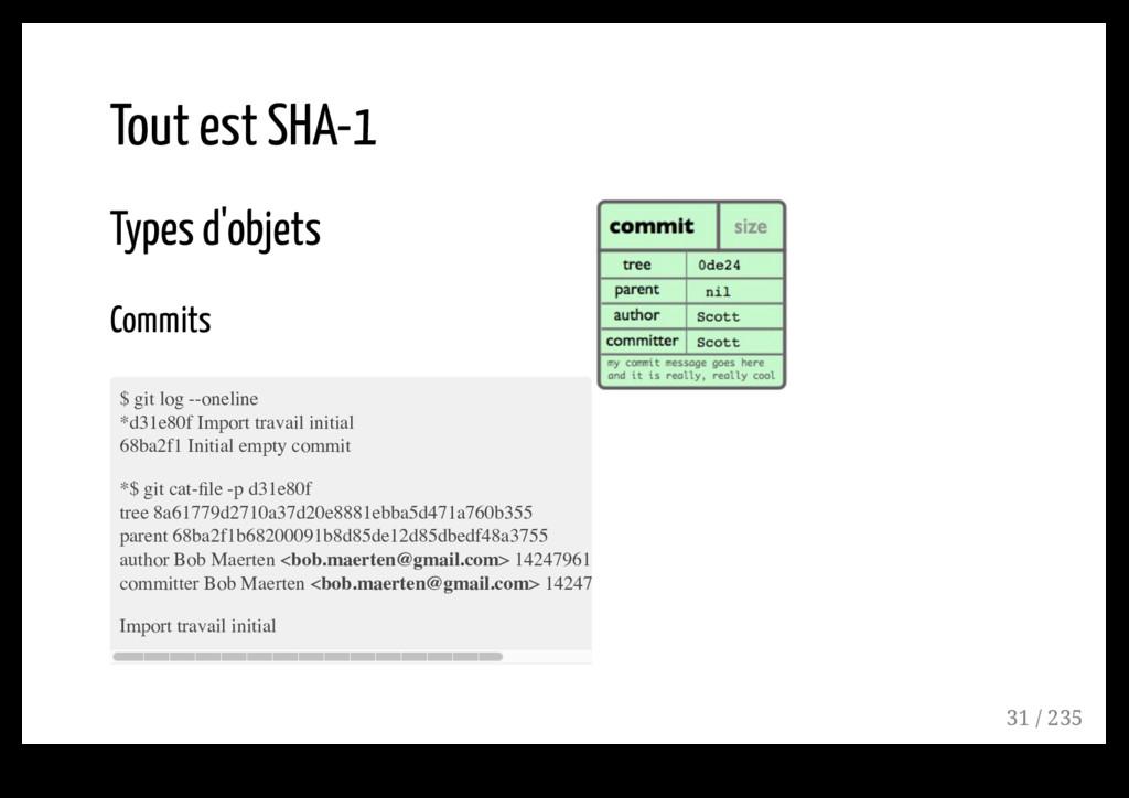 Tout est SHA-1 Types d'objets Commits $ git log...