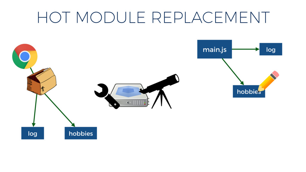 log hobbies HOT MODULE REPLACEMENT main.js hobb...