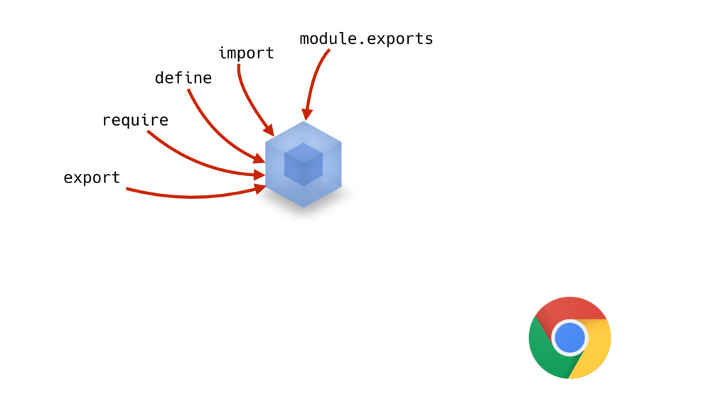 require define module.exports import export