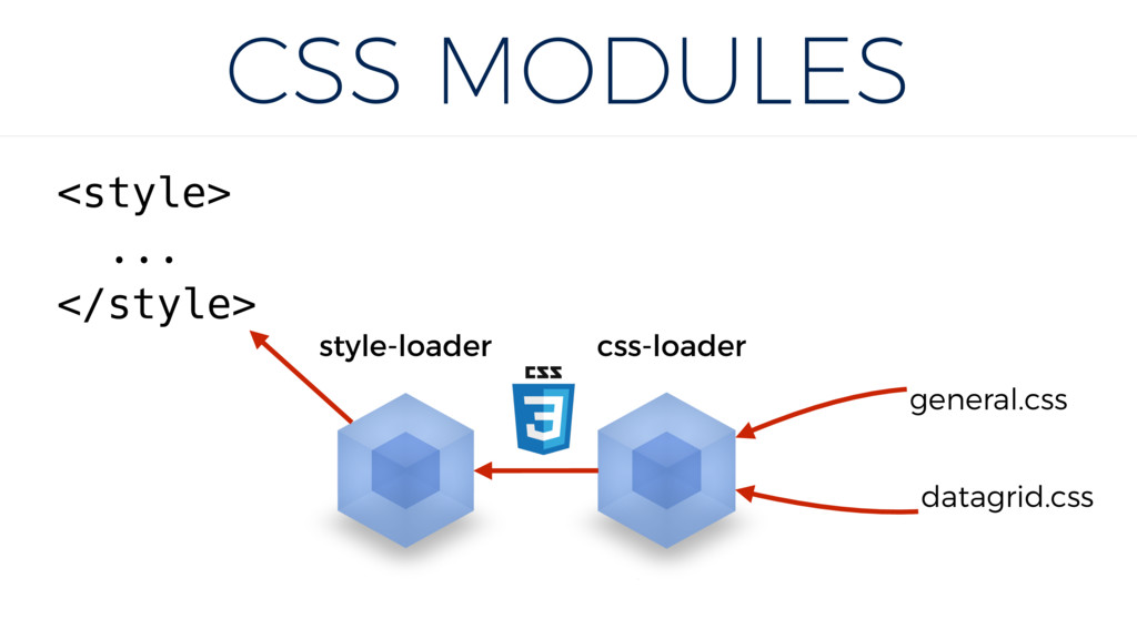 CSS MODULES datagrid.css general.css css-loader...