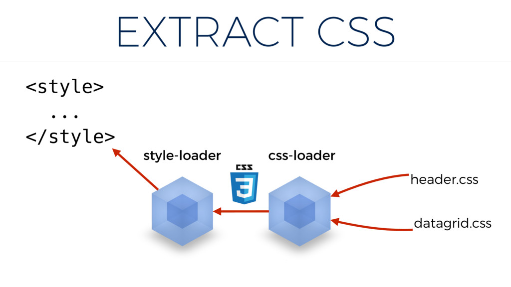 EXTRACT CSS datagrid.css header.css css-loader ...