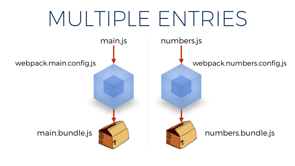 MULTIPLE ENTRIES main.js main.bundle.js numbers...